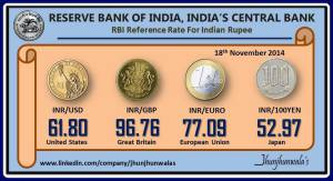 India Currency Rupee RBI Reference Rate as on 18th November 2014
