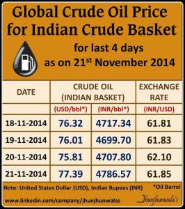 Global Crude Oil Price For Indian Basket for 21st November 2014