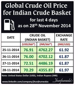 Global Crude Oil Price For Indian Basket for 28th  November 2014