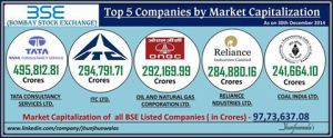 Top 5 Companies by Market Capitalization on Bombay Stock Exchange as on 30th December 2014
