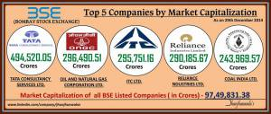 Top 5 Companies by Market Capitalization on Bombay Stock Exchange as on 29th December 2014