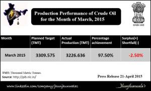 crude oil-march 2015-vishesh