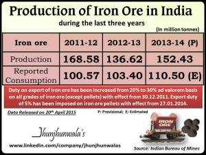 iron ore production