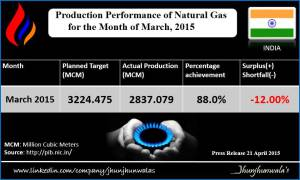 natural gas-march 2015-vishesh
